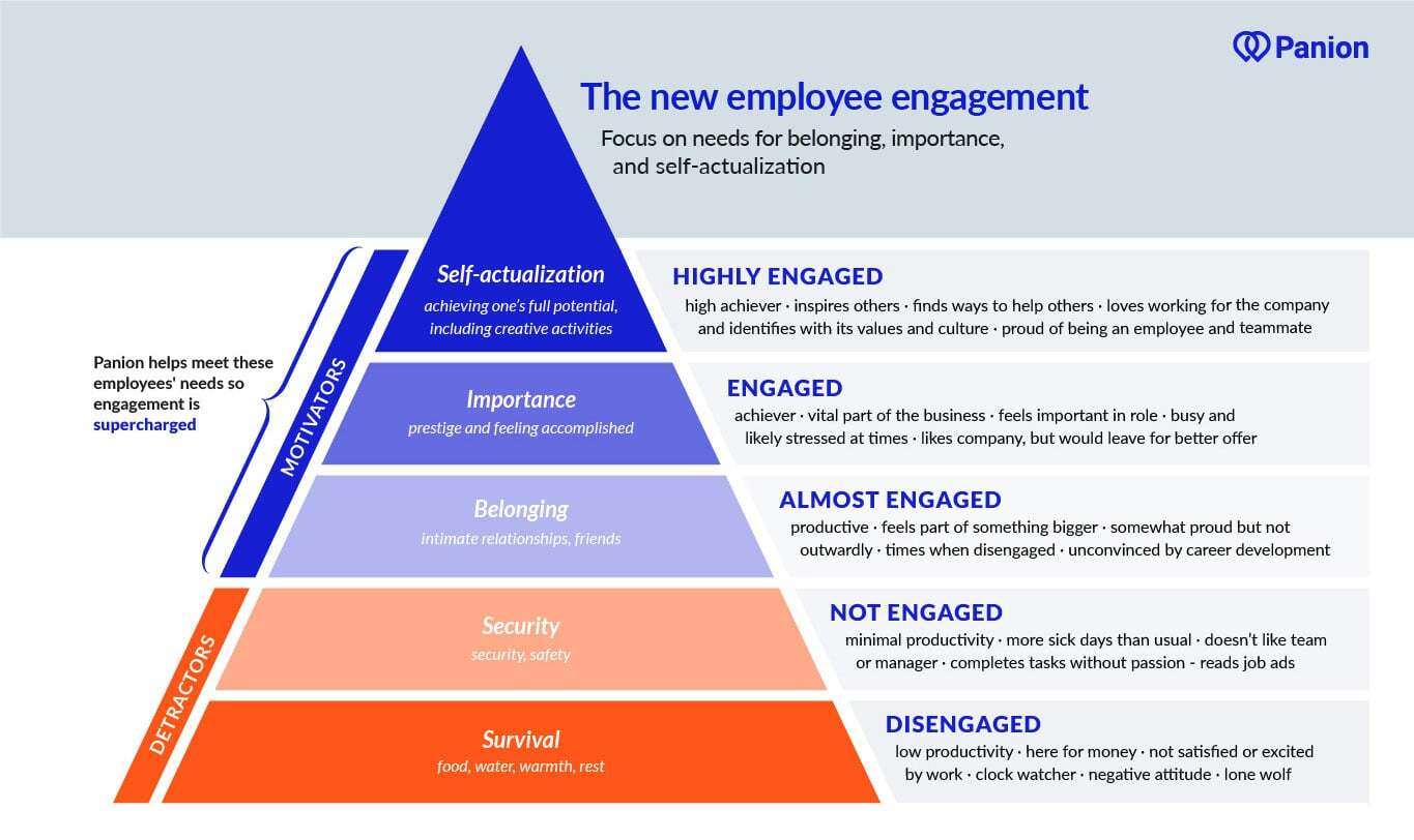 employee engagement triangle